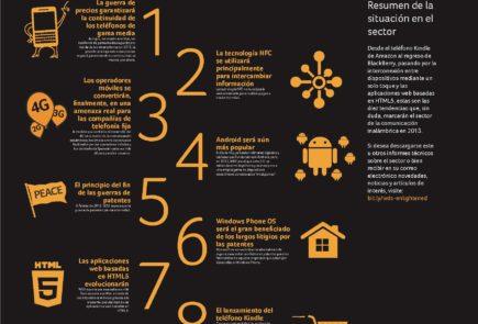 Infografía Tendencias Sector Inalámbrico