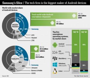 El mercado de los móviles