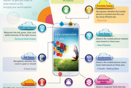 Las innovaciones secretas del Samsung Galaxy S4