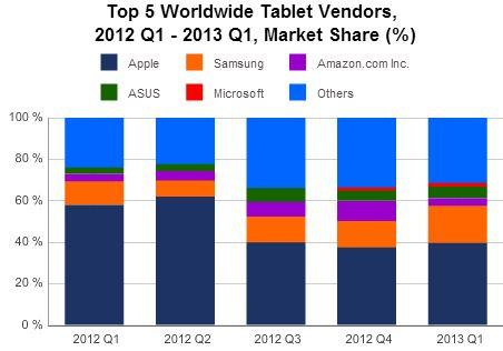 IDC_Tablets_q12013