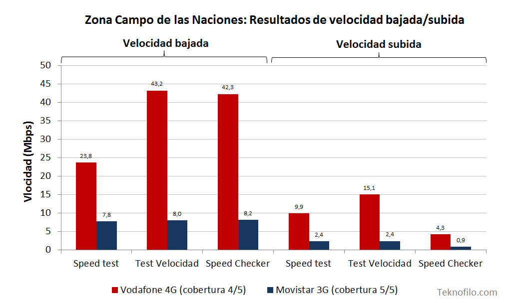 Vodafone 4G vs Movistar 3G