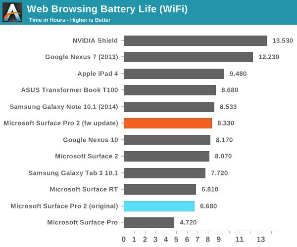 Duración batería Surface Pro 2