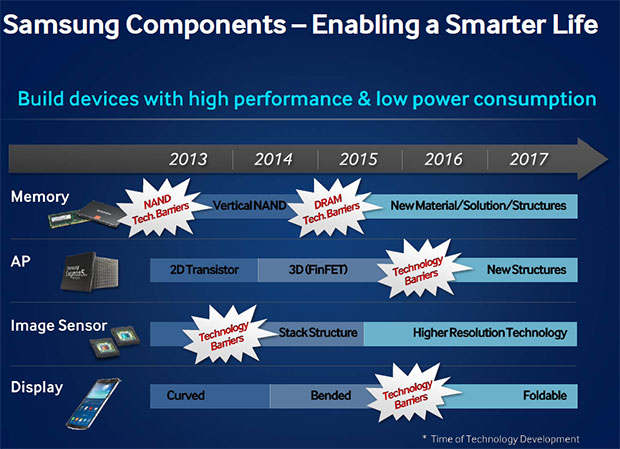 Evolución Samsung