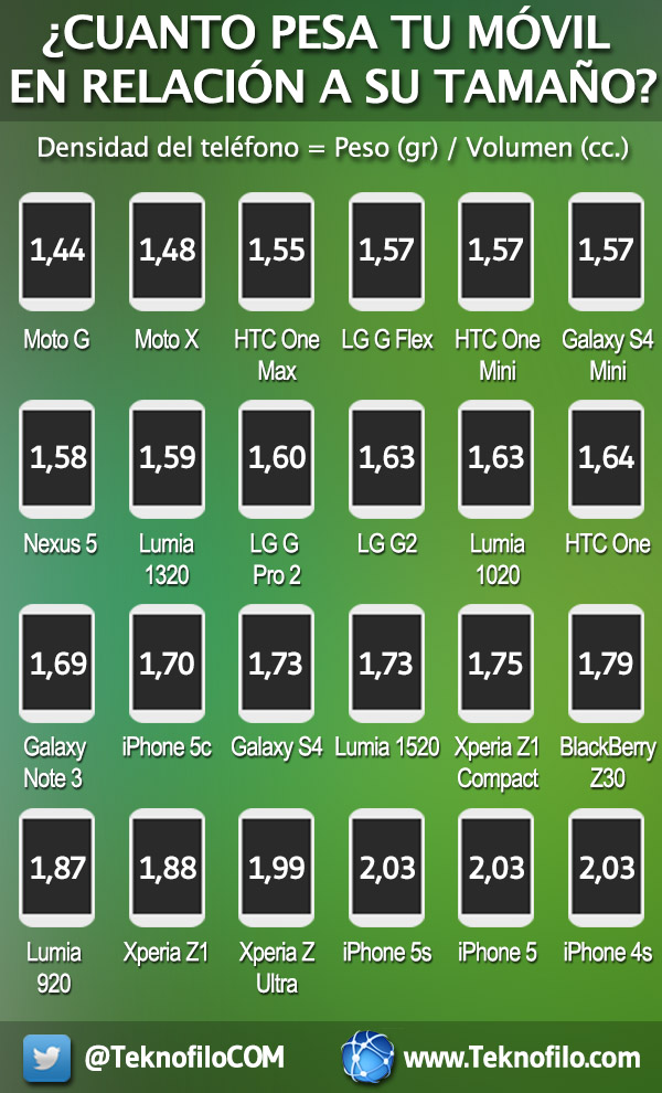 Ranking peso vs tamano moviles - Teknofilo.com