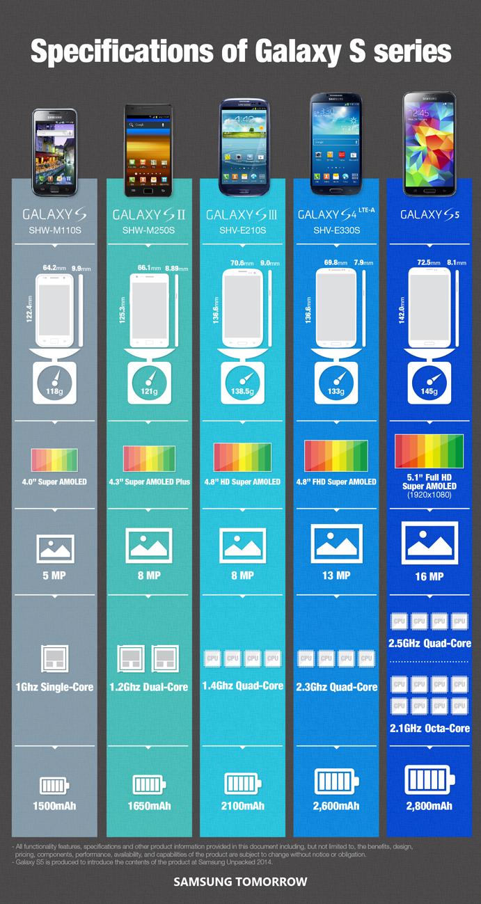 Infografia Samsung