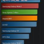 HTC One M8 - AnTuTu
