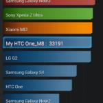 HTC One M8 - AnTuTu X