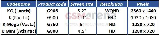 Datos nuevos Galaxy S5