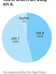 Adopción iOS 8