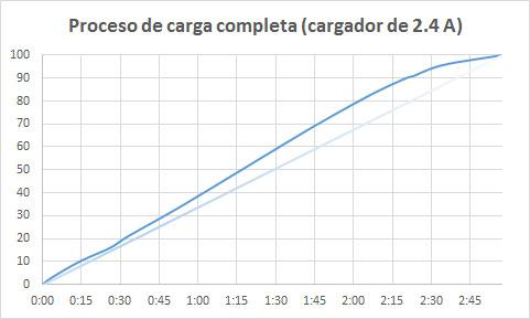 Samsung Galaxy Alpha - carga