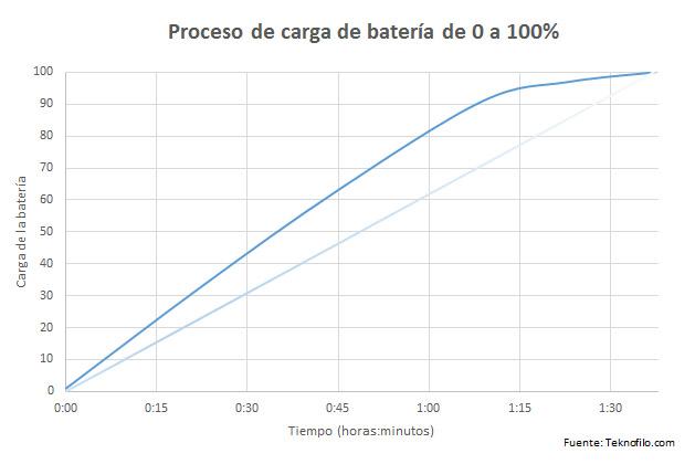 grafica carga bateria samsung galaxy note 4