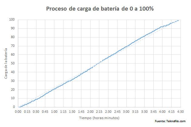 grafica carga htc one m9