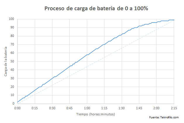carga bateria OnePlus 2