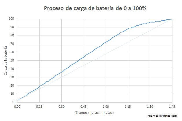 carga bateria htc one a9