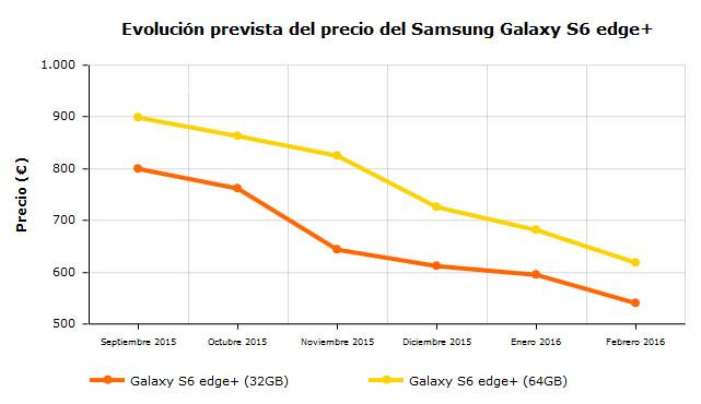 evolucion prevista precio galaxy s6 edge plus