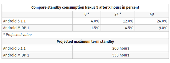 nexus-5-android-m-battery-100590054-large[1]