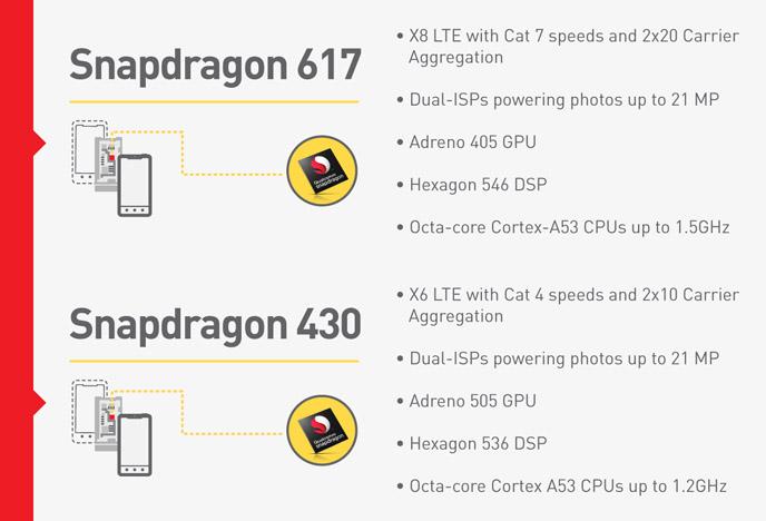 Snapdragon 617 y 430