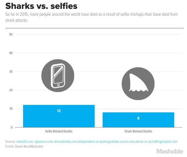 selfie-deaths-vs-shark-deaths[1]