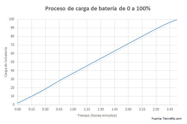 bateria lumia 640