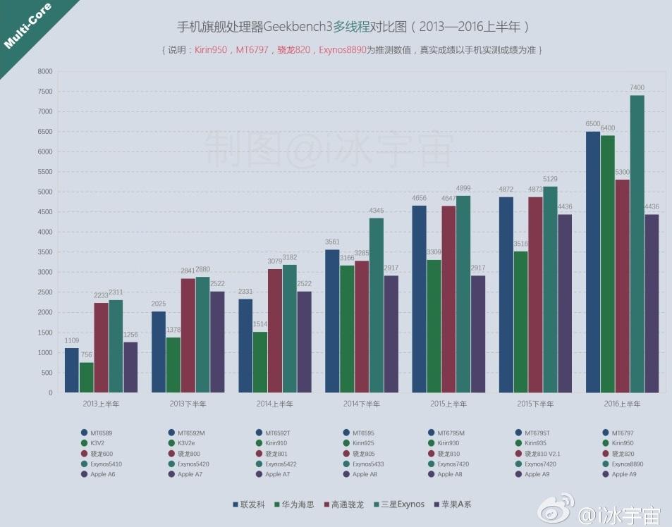 soc-performance-chart[1]