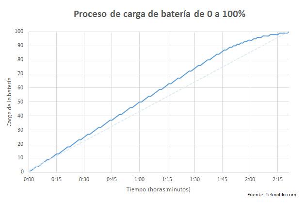 carga bateria