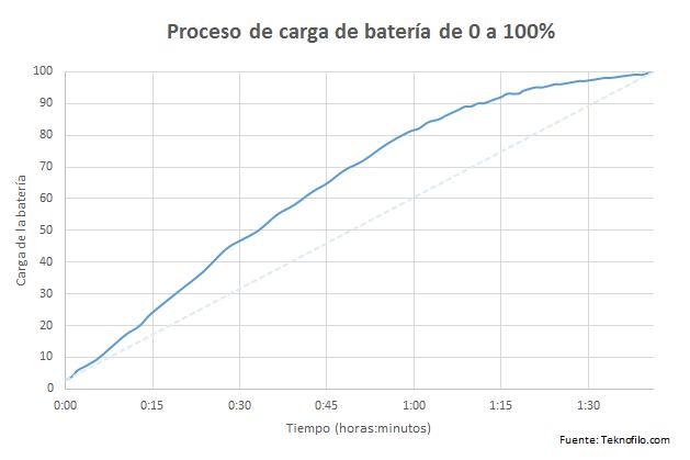 carga bateria nexus 5x