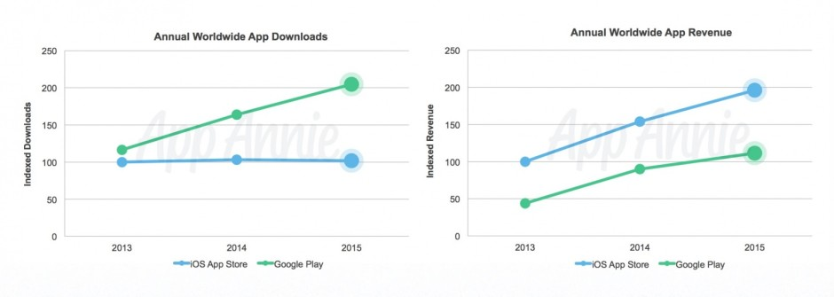 downloads-vs-revenue-940x335[1]