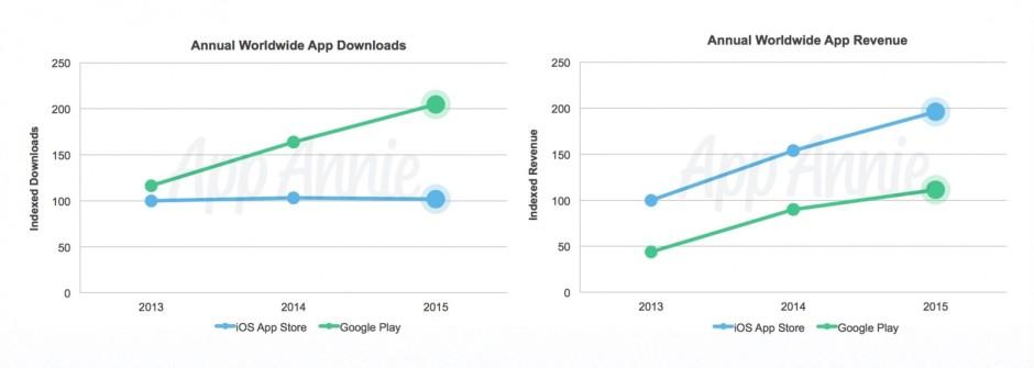 downloads-vs-revenue-940x335[1]