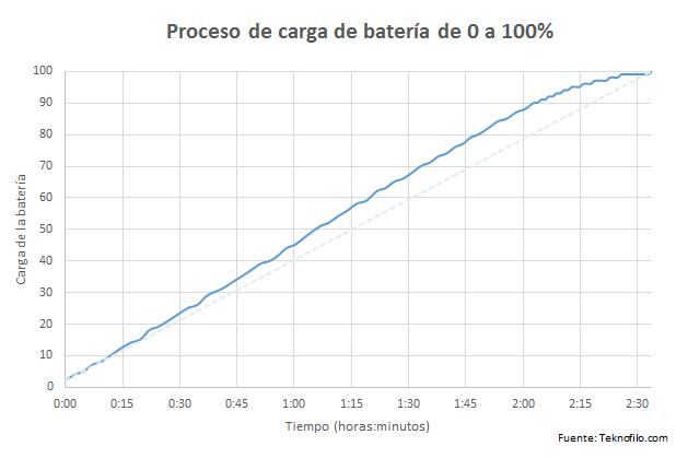 carga bateria sony xperia z5 premium