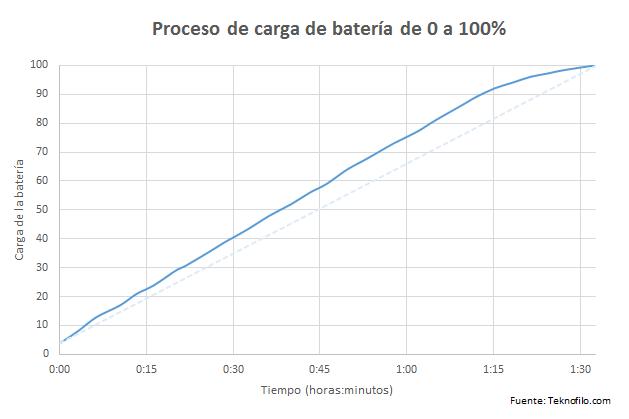 Carga bateria Samsung Galaxy S7 edge