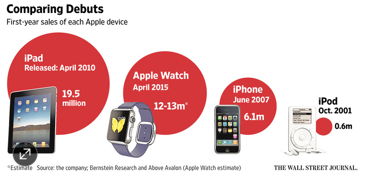 Apple-Watch-sells-twice-as-many-units-in-its-rookie-year-as-the-Apple-iPhone-did[1]