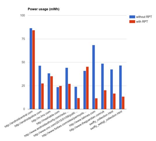 Chrome-Power-Usage[1]