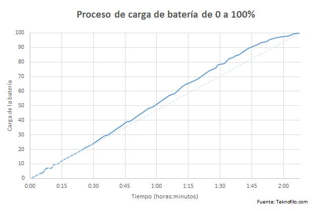 Macbook - carga bateria
