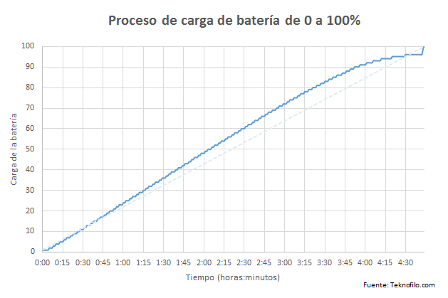 carga bateria xperia m5