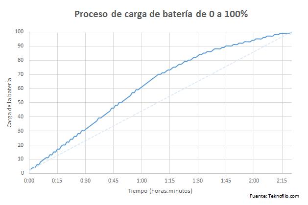 Carga Bateria Xperia X