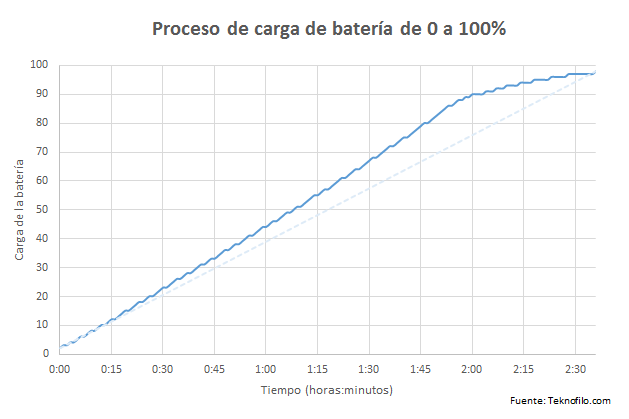 carga bateria huawei p9
