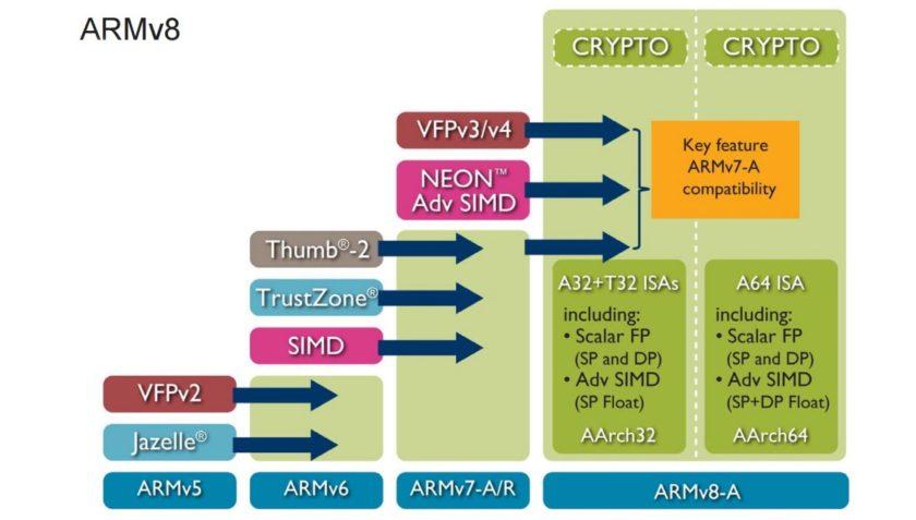arm-armv8-crypto-840x477[1]