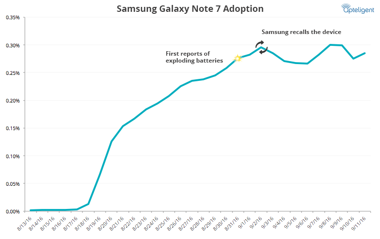 apteligent-galaxynote7-adoption1