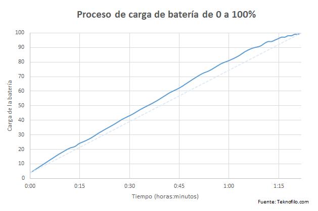 Samsung Galaxy Note 7 - Teknofilo - Carga bateria