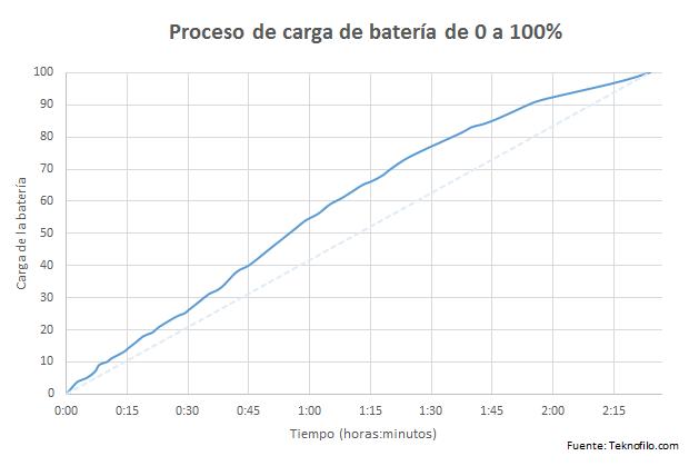 iphone-7-plus-carga-bateria