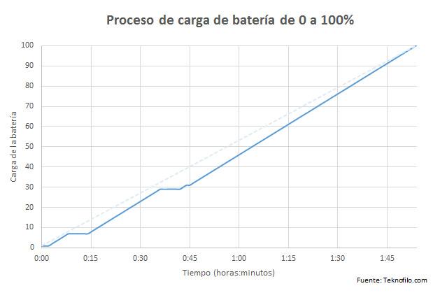 carga-bateria-primux-kappa-p500