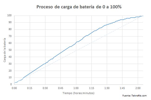 carga-bateria-pixel-xl