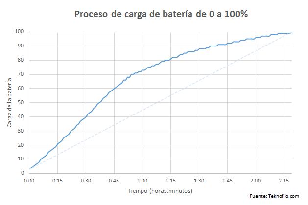 carga-bateria-xperia-xz