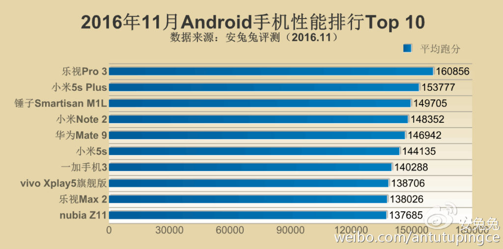 antutu-top-10-android-nov1