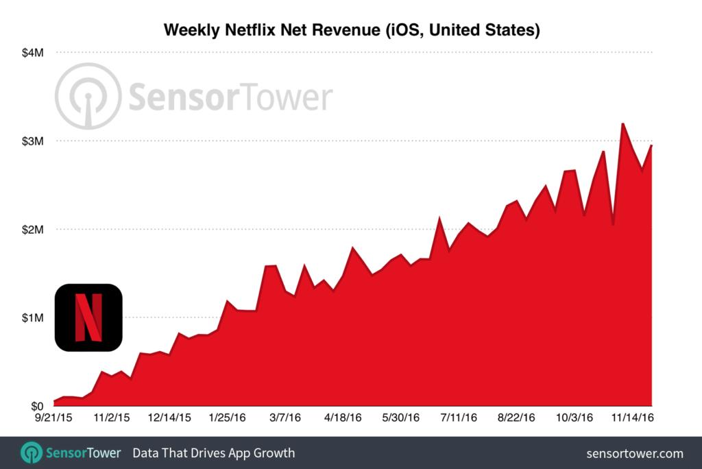 netflix-weekly-revenue-ios-usa1