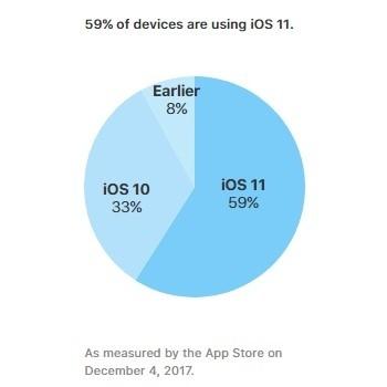 Adopción iOS 11