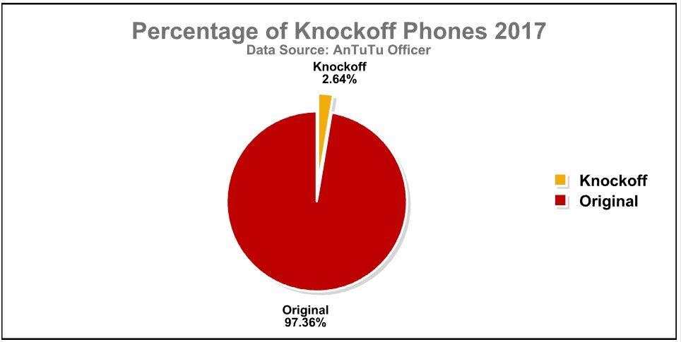 Porcentaje de dispositivos copiados en 2017