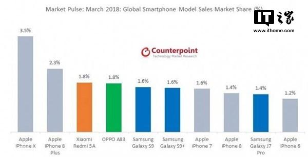 Smartphones más vendidos a nivel mundial