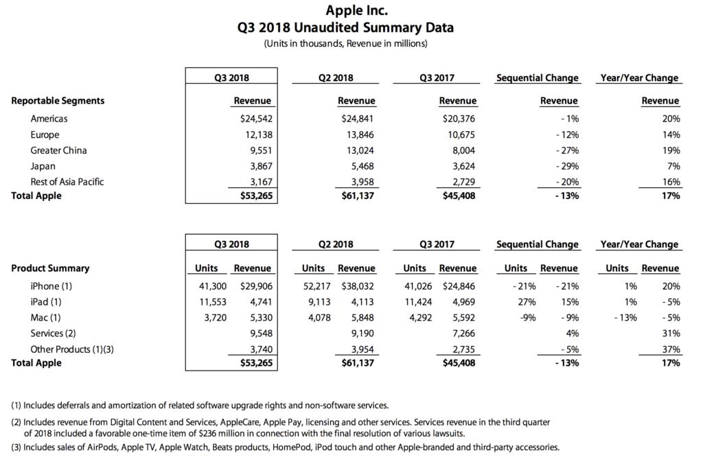 Apple continua en la cresta de la ola y anuncia unos resultados espectaculares 1