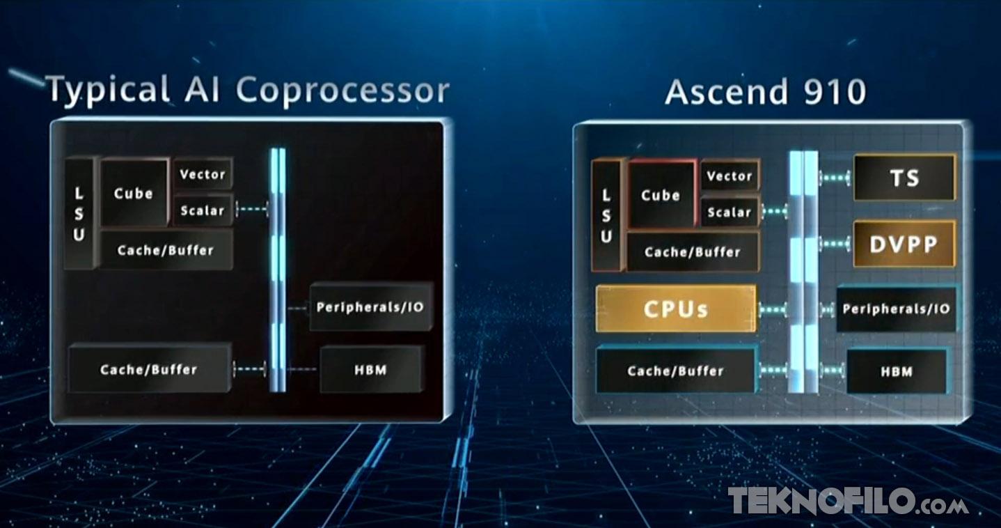 Lanza Huawei chip de inteligencia artificial